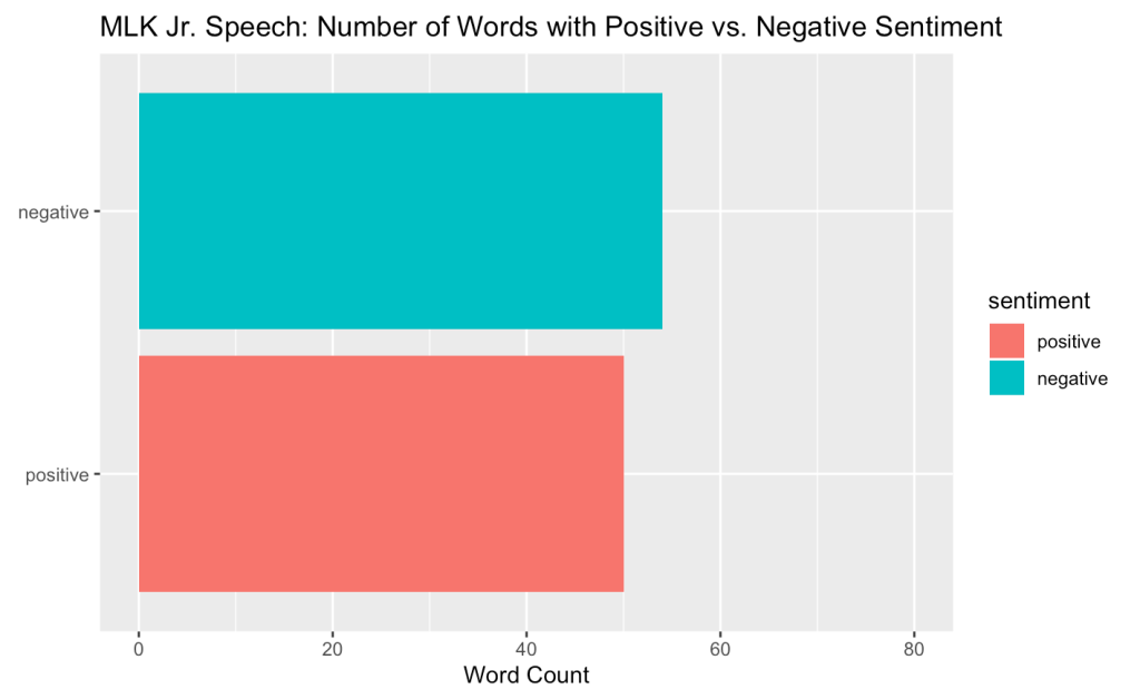 Bar graph comparing the number of words with positive versus negative sentiments