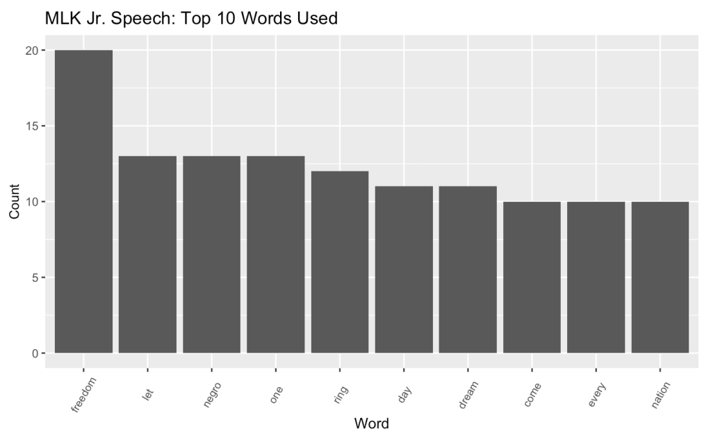 "Bar graph showing the top 10 words used in the ""I Have a Dream"" speech"