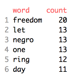 Preview of data frame with word and count